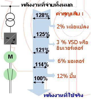 การควบคุมแรงดันน้ำโดยใช้ VSDs